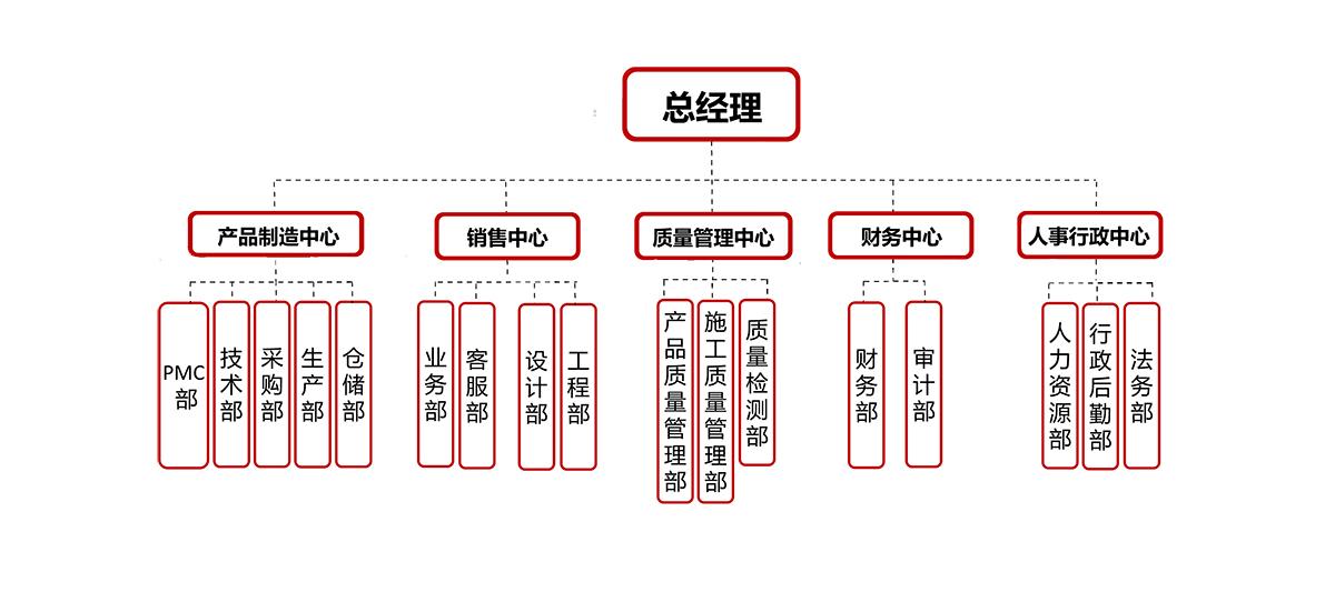 日合公司架构